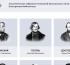 Пушкинский Дом открыл электронную библиотеку академических собраний сочинений классиков