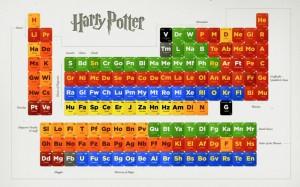 Гарри Поттер попал в периодическую систему элементов и в колоду Таро