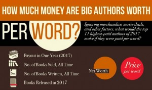 how-much-are-big-authors-worth-per-word