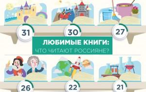 Lyubimye-knigi-rossiyan